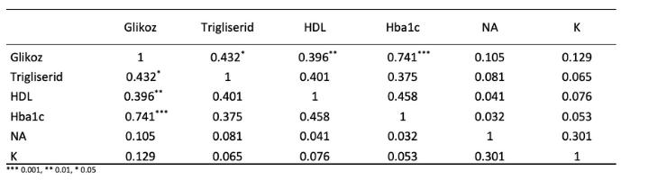 korelasyon analizi