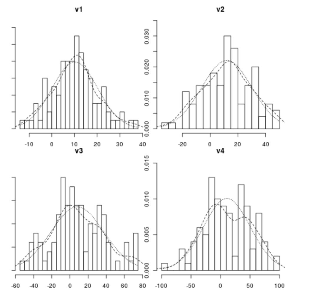 standart sapma normal dağılım