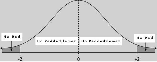 p değeri istatistik