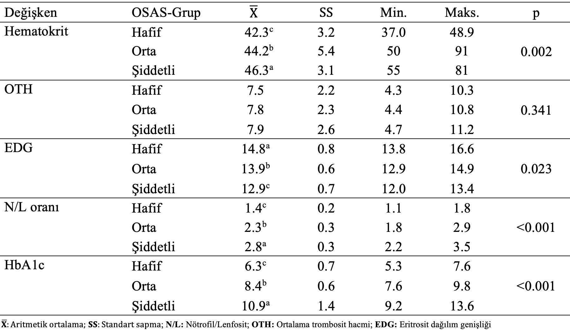 istatistiksel analiz osas