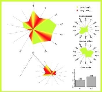 veri görselleştirme faktör analizi