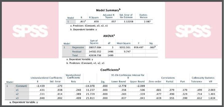 çoklu regresyon analizi spss uygulamaları