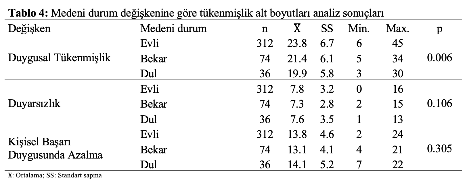 istatistiksel analiz medeni durum tukenmislik