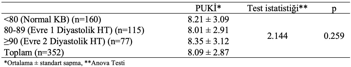 diyastolik kan basıncı puki istatistiksel