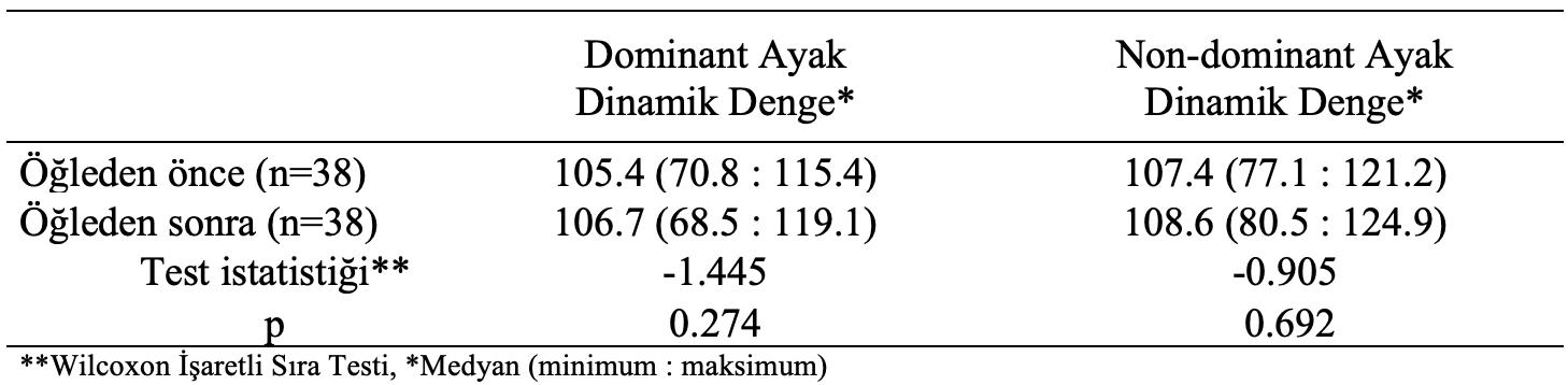 dominant ayak istatistiksel analiz