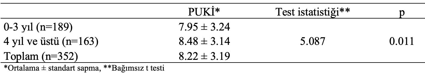 koroner arter puki istatistiksel analiz