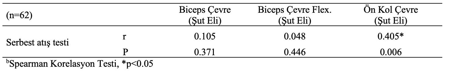 basketbol çevre ölçüm korelayon testi