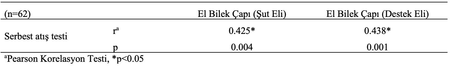 basketbol şut el serbest atış korelasyon analiz