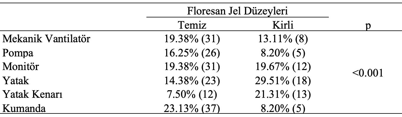 floresan jel düzeyleri test analiz