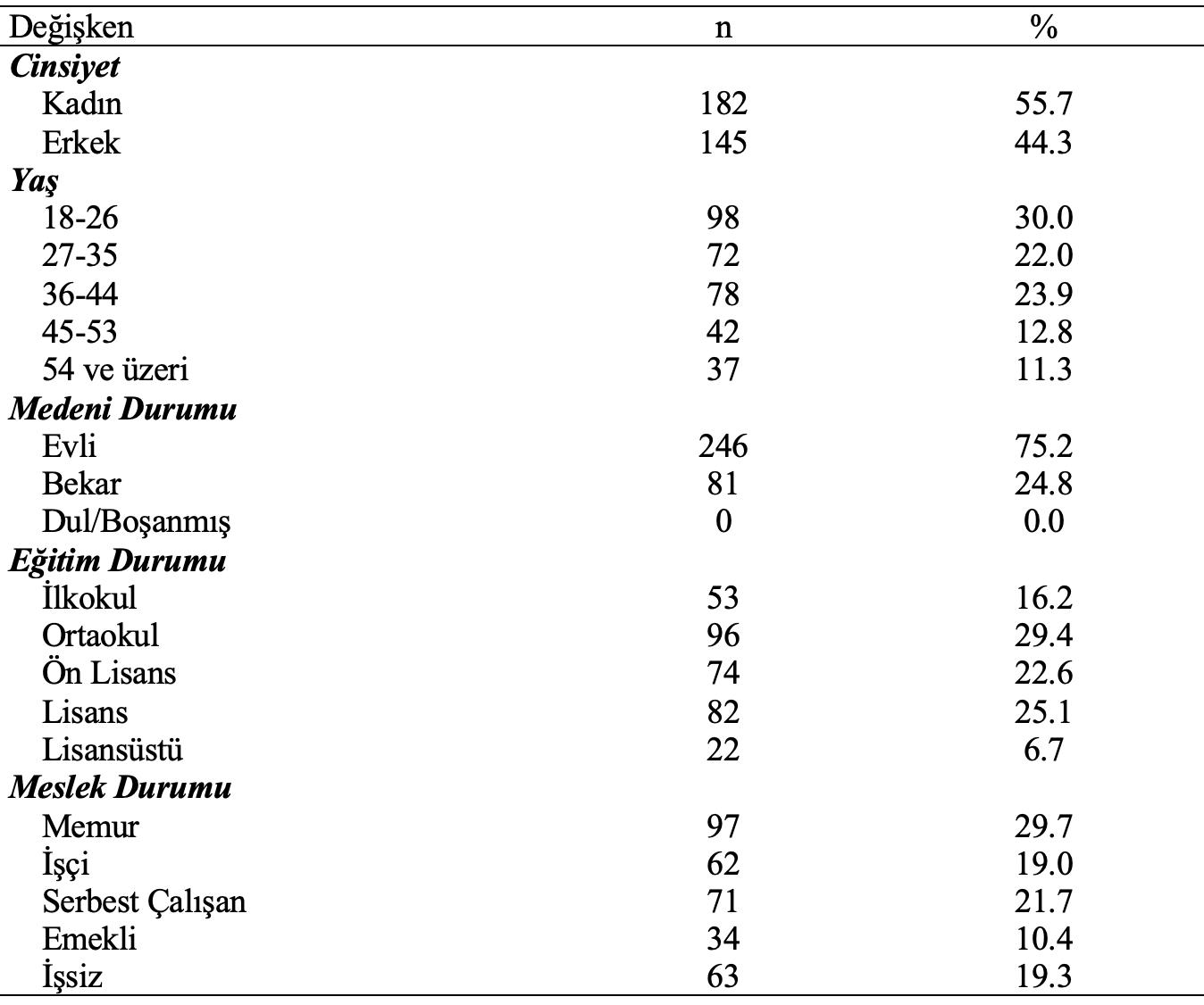 hasta demografik özellik analiz