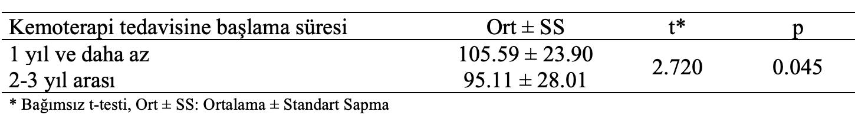 kemoterapi tedavi başla süre istatistik analiz