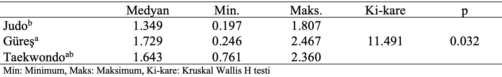 müsabaka öncesi kilo ölçüm branş karşılaştırma