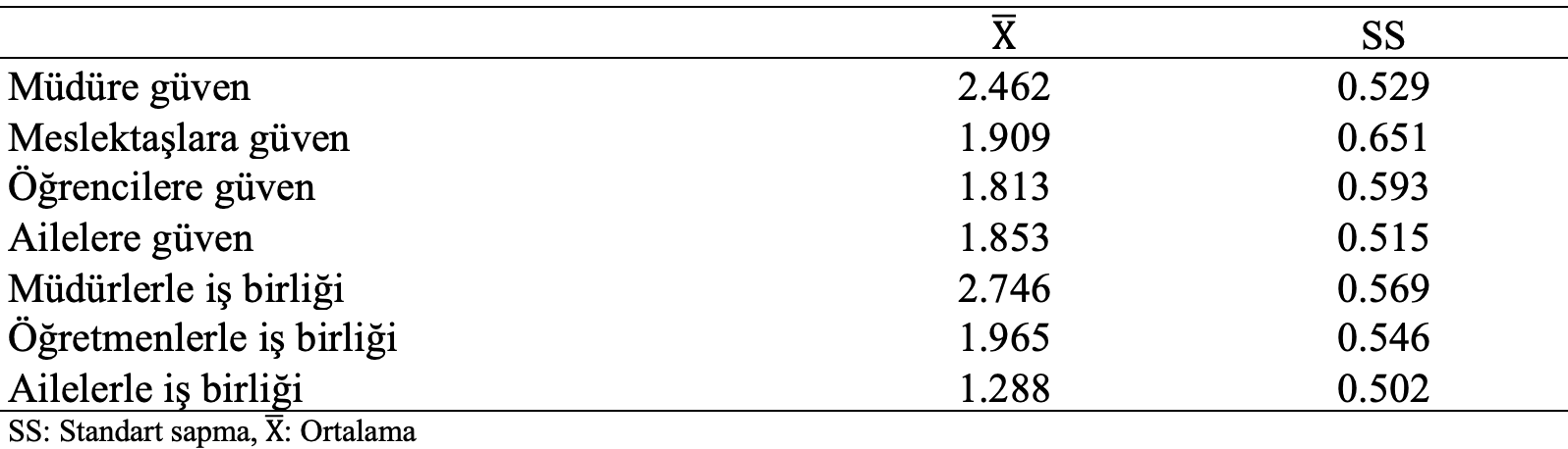 örgütsel güven işbirliği tanımlayıcı istatistikler