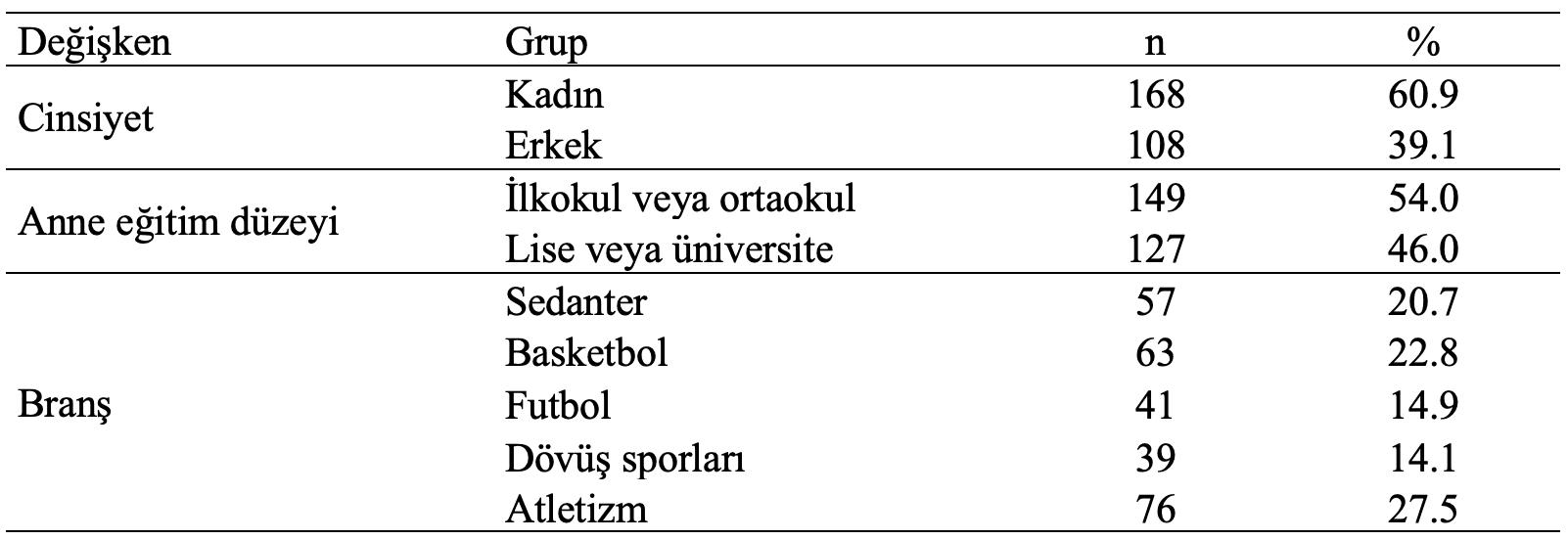 sporcuların bazı demografik bulguları