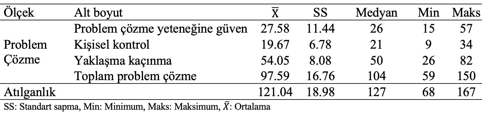 sporcuların problem çözme tanımlayıcı istatistik