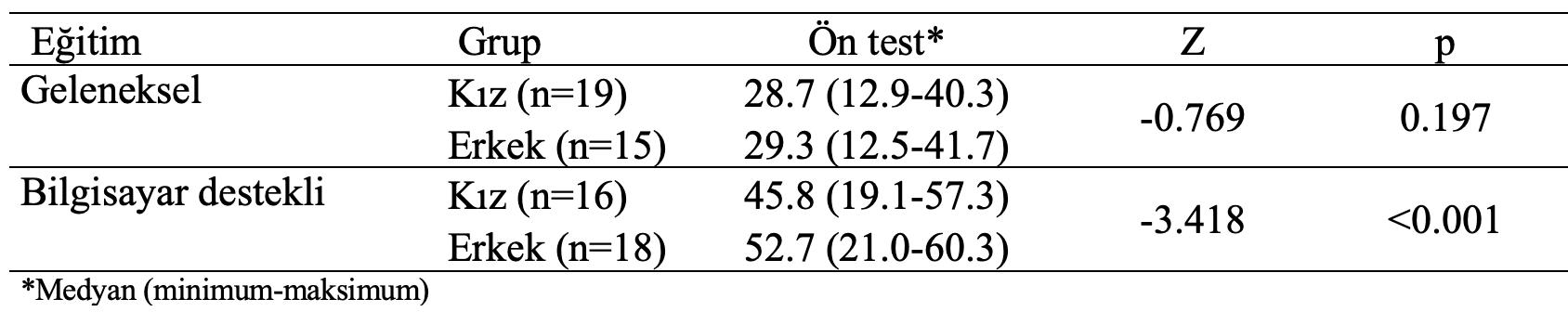 geleneksel bilgisayar desteki ön test cinsiyete karşılaştırma