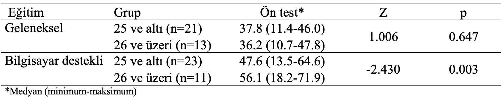 geleneksel-bilgisayar-destekli ön test yaş gruplarına karşılaştırma