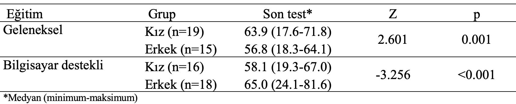 geleneksel-bilgisayar-destekli-son-test-cinsiyete-karsilastirma