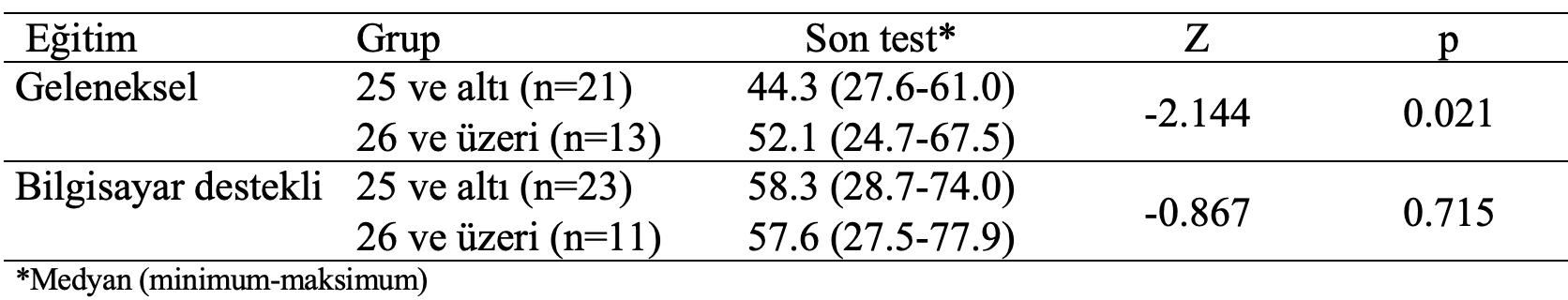 geleneksel bilgisayar destekli son test yaş gruplarına karşılaştırma