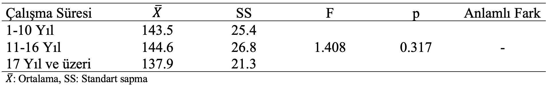 hemşirelik aktivite ölçeği çalışma sürelerine karşılaştırma