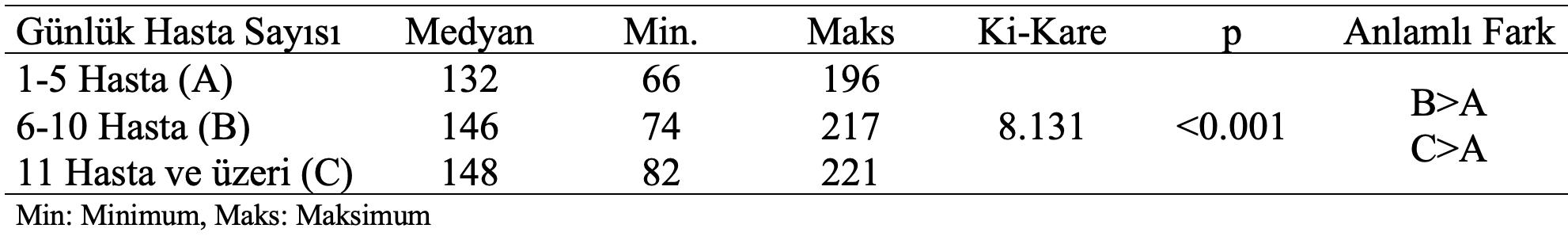 hemşirelik aktivite ölçeği günlük hasta bakım sayısı