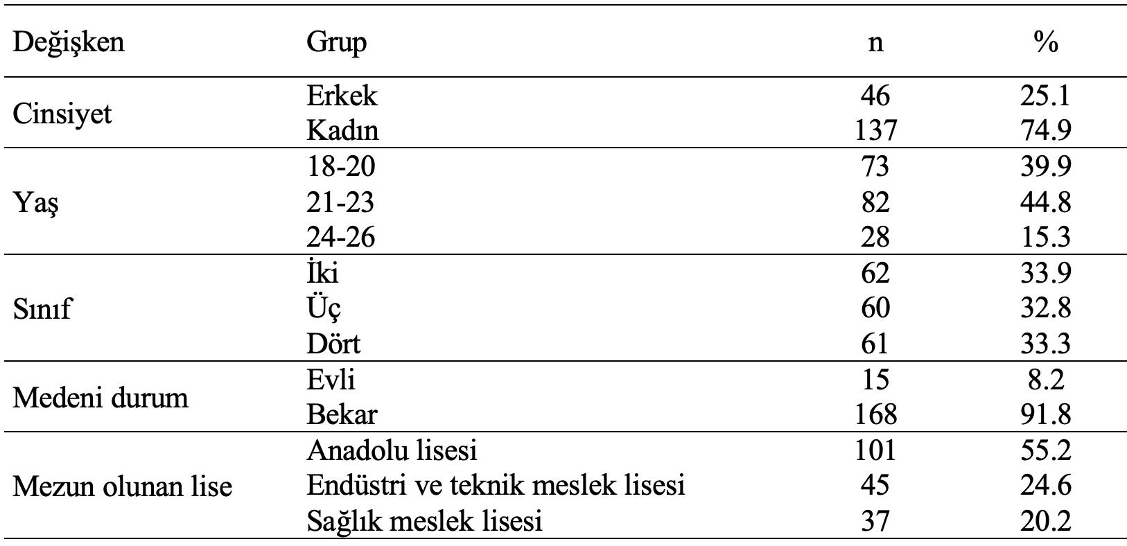 öğrenciler demografik özellikleri